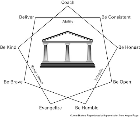 The nine habits of trust model