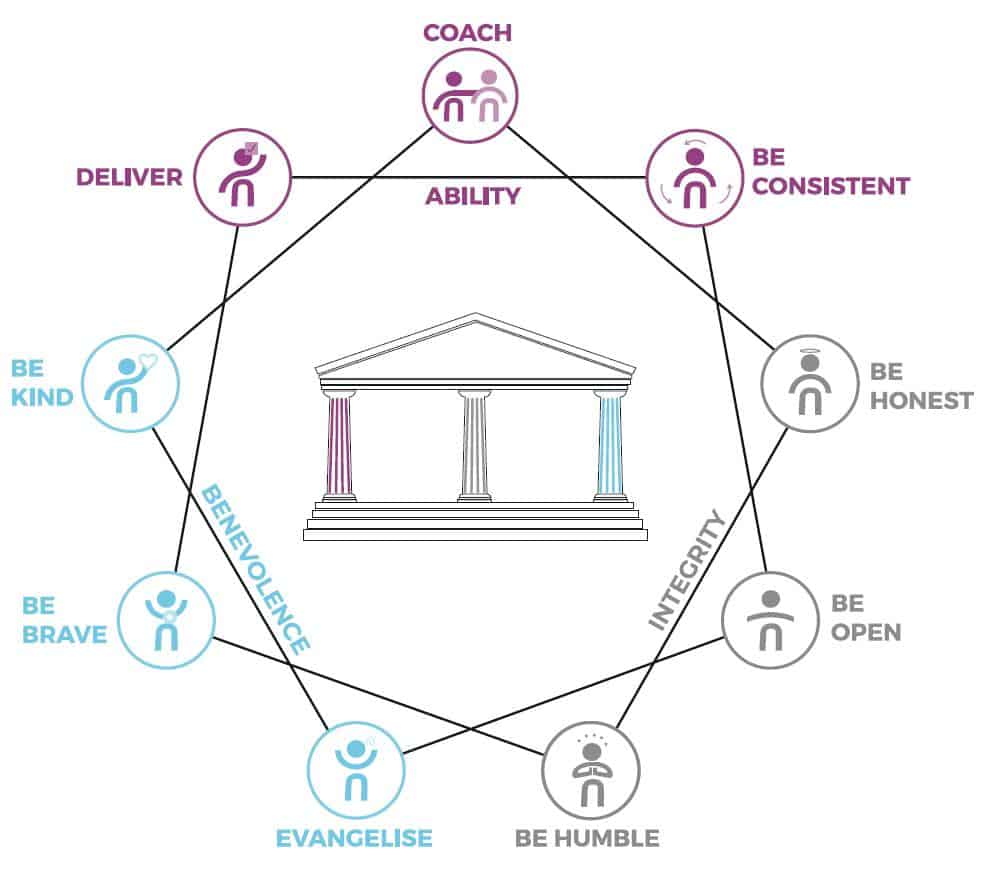 Nine Habits of Trust model